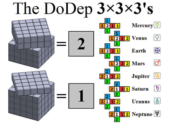 DoDep Kit 3d printed The Key to the different DoDep 3x3x3 versions