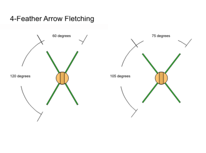 Martin Fletcher 4 Feather Rings 3d printed Fletching angles preview
